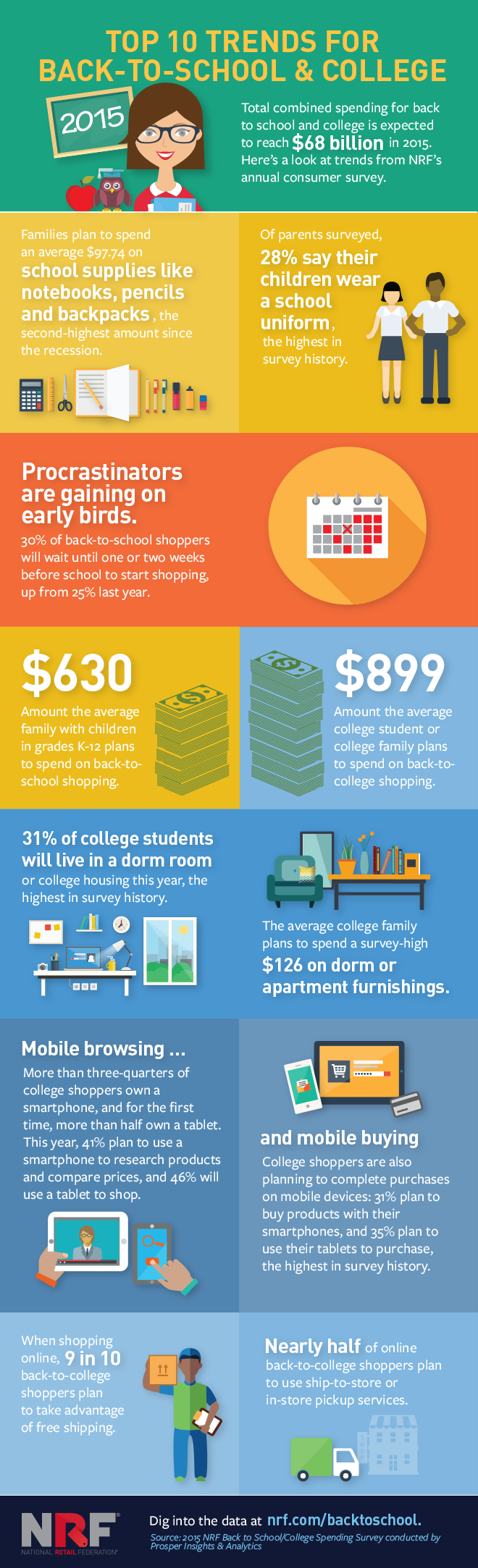 Top 10 trends for back-to-school and college 2015